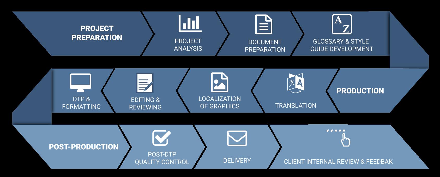 Translation Services - Translation and QA Process