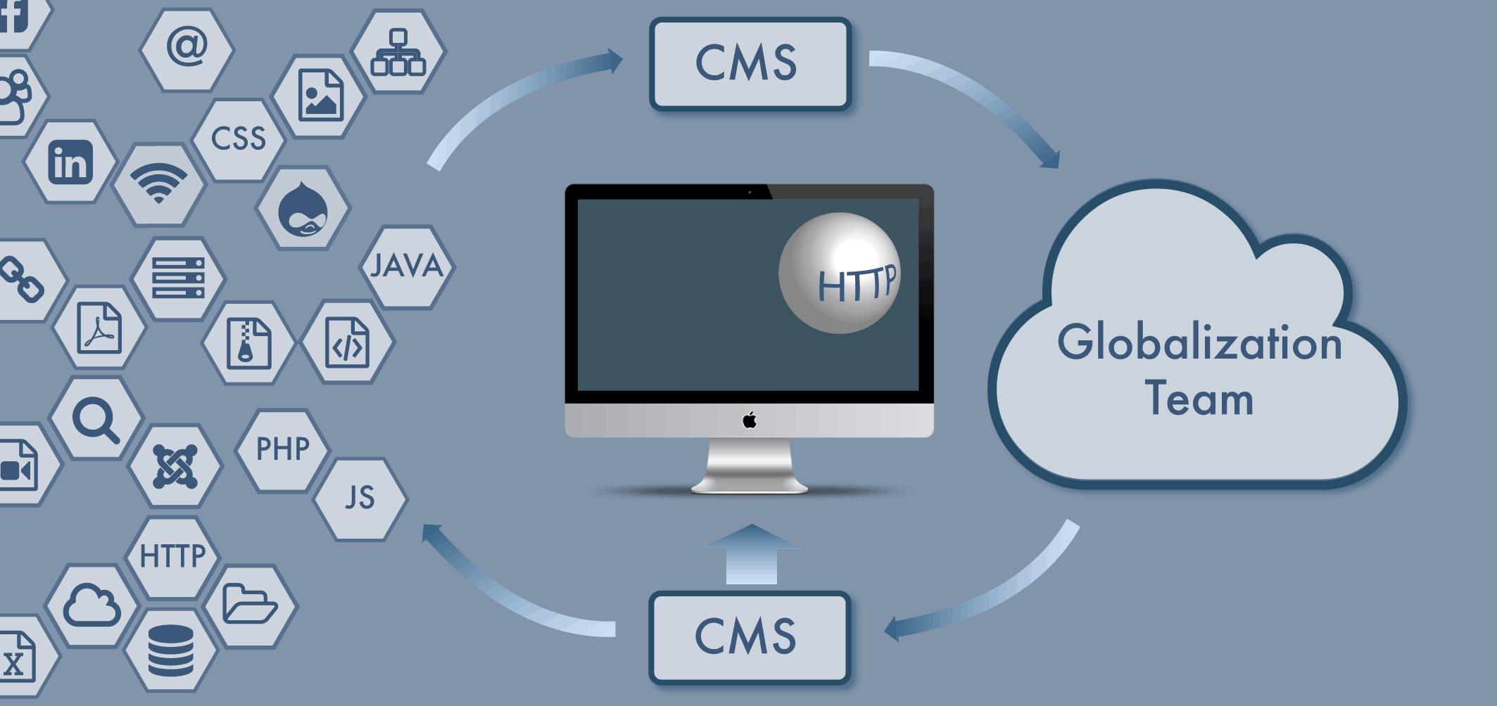 web globalization, website translation and globalization services